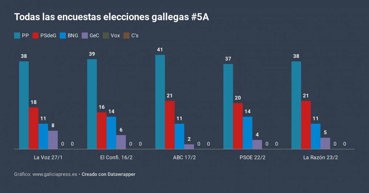 J5VSJ todas as enquisas eleccións galegas 5a (2)